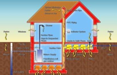 Radon – Unsichtbare Gefahr aus dem Erdboden