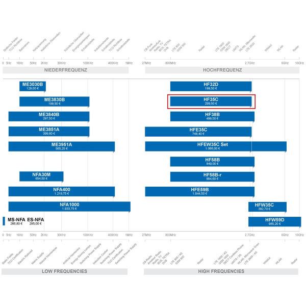 HF Gigahertz-Solutions HF35C EMF detector high frequency, 349,50 €